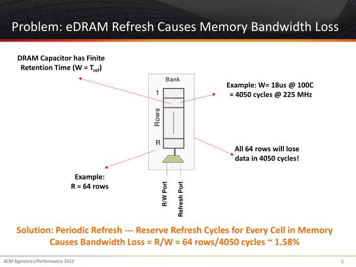 Problem: eDRAM Refresh Causes Memory Bandwidth Loss