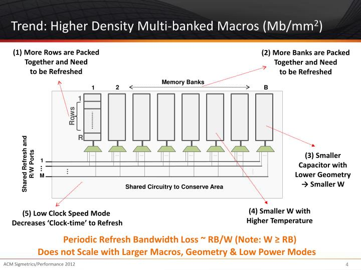 Trend: Higher Density Multi-banked Macros (Mb/mm