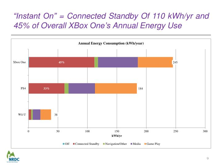 """Instant On"" = Connected Standby Of 110 kWh/"