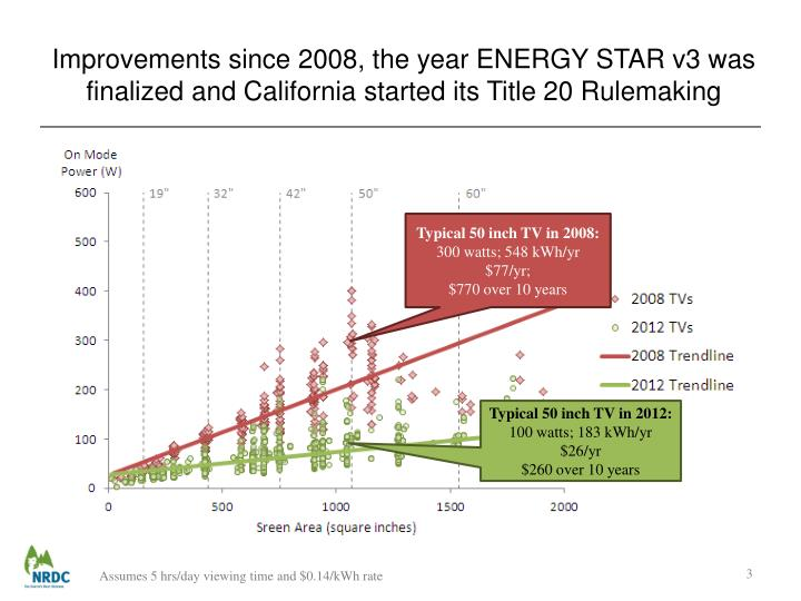 Improvements since 2008, the year ENERGY STAR v3 was finalized and California started its Title 20 R...