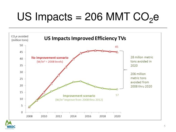 US Impacts = 206 MMT CO