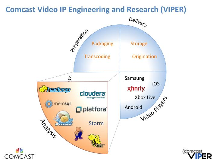 Comcast video ip engineering and research viper