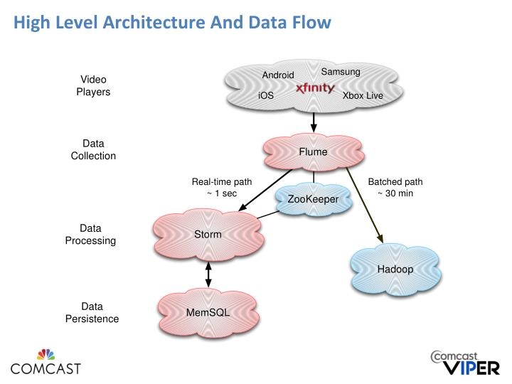 High Level Architecture And Data Flow