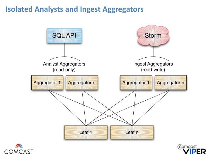 Isolated Analysts and Ingest Aggregators