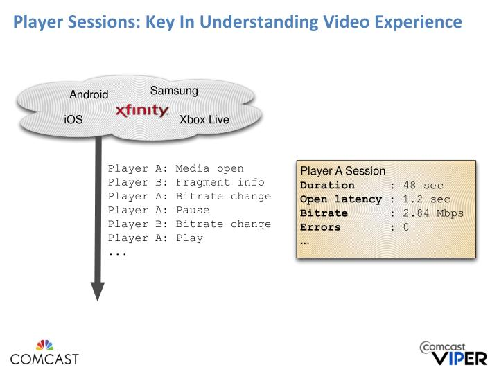 Player Sessions: Key In Understanding Video Experience