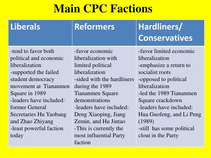 Main CPC Factions