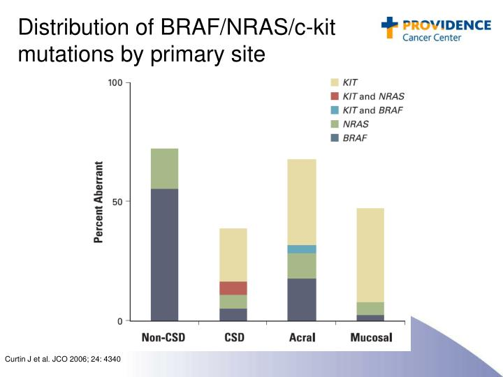 Distribution of BRAF/NRAS/c-kit mutations