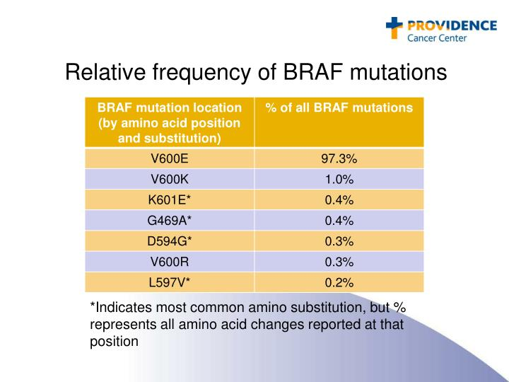 Relative frequency of BRAF mutations