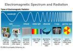 electromagnetic spectrum and radiation