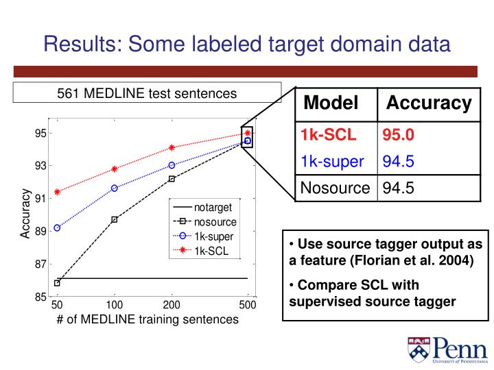 Results: Some labeled target domain data