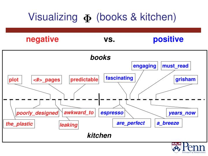 Visualizing   (books & kitchen)