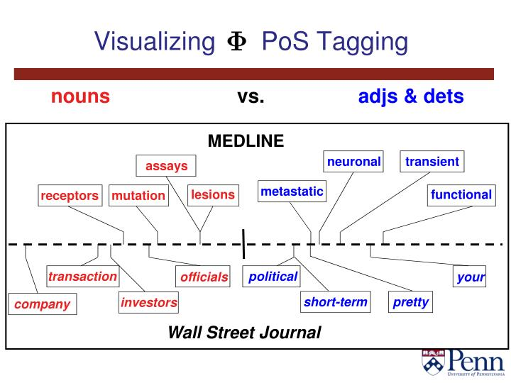 Visualizing 	  PoS Tagging