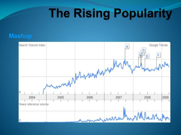 The Rising Popularity