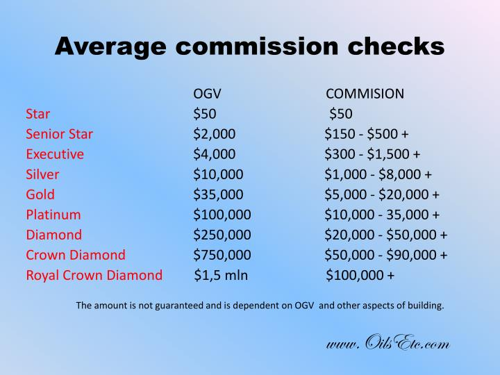 Average commission checks