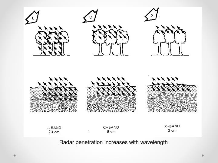 Radar penetration increases with wavelength