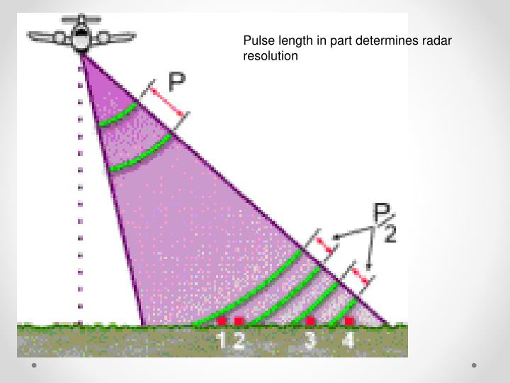 Pulse length in part determines radar resolution