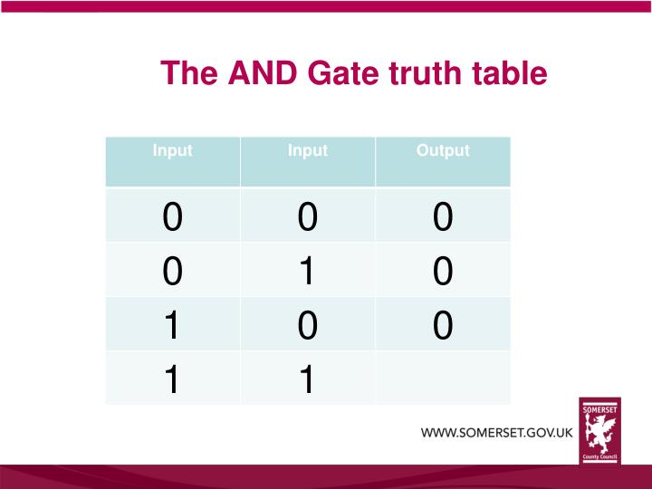 The AND Gate truth table