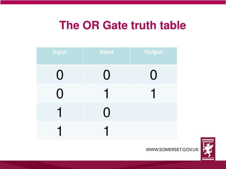 The OR Gate truth table