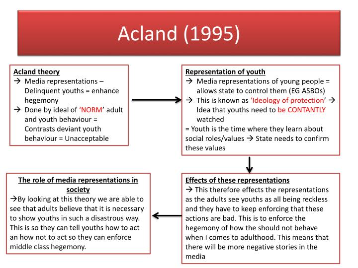 Acland (1995)