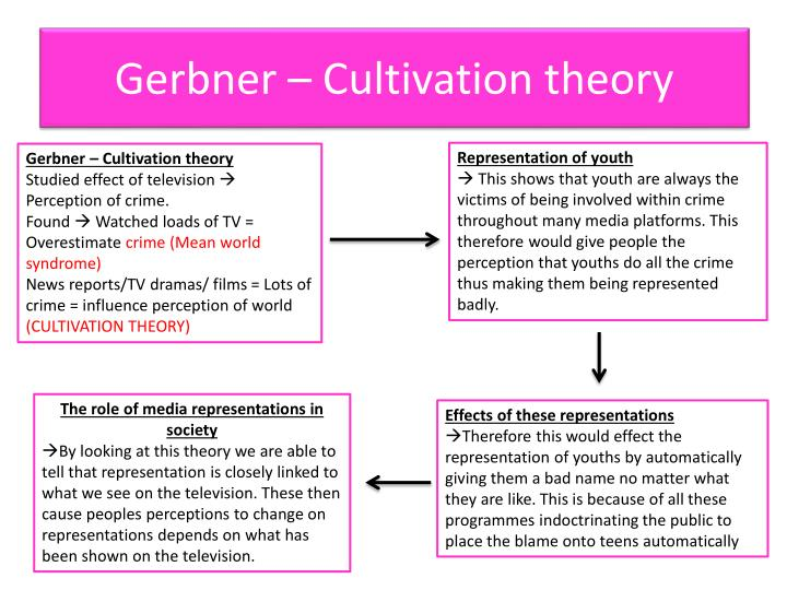 Gerbner – Cultivation theory
