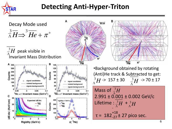 Detecting Anti-Hyper-Triton