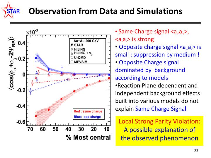 Observation from Data and Simulations
