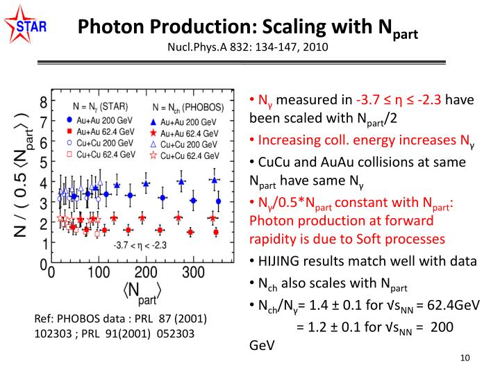 Photon Production: Scaling with