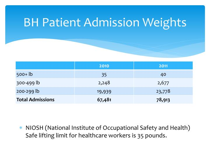 BH Patient Admission Weights