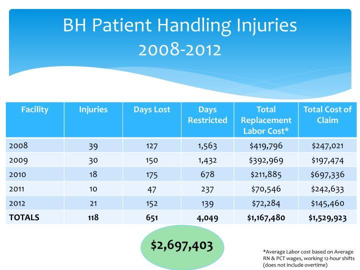 BH Patient Handling Injuries