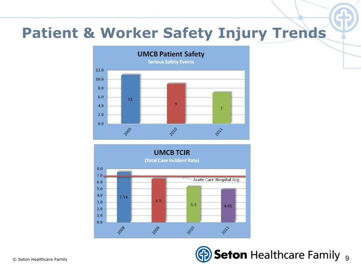 Patient & Worker Safety Injury Trends