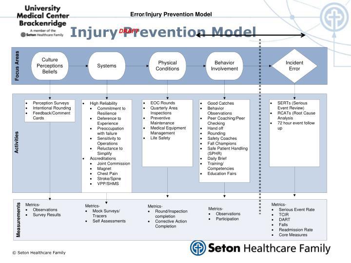 UMCB Injury Prevention Model