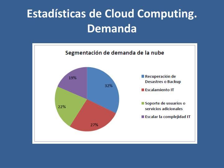 Estadísticas de Cloud Computing. Demanda
