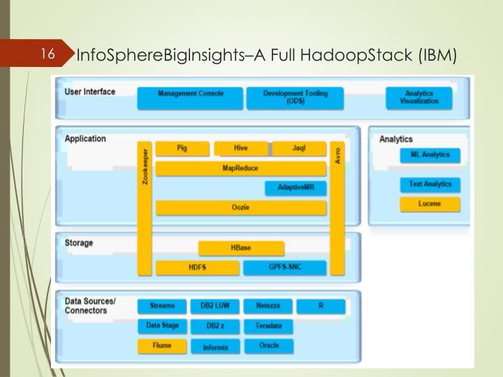 InfoSphereBiglnsights