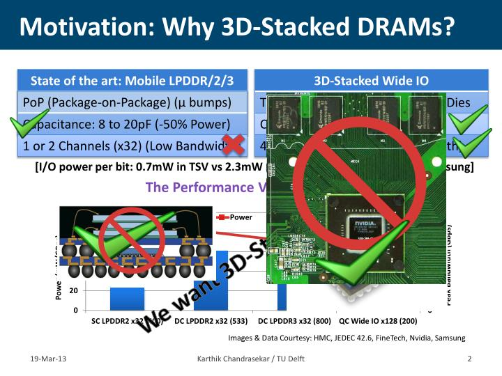 Motivation: Why 3D-Stacked DRAMs?