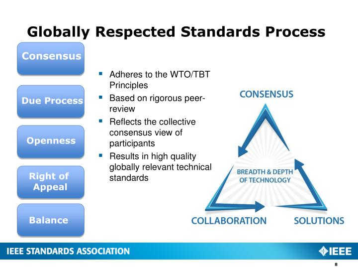 Globally Respected Standards Process