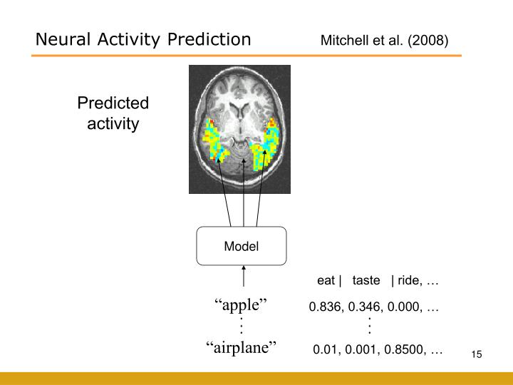 Neural Activity Prediction