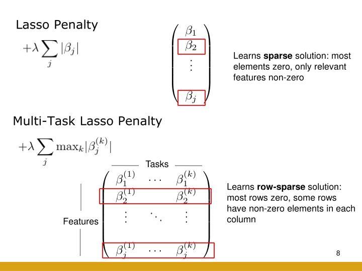 Lasso Penalty