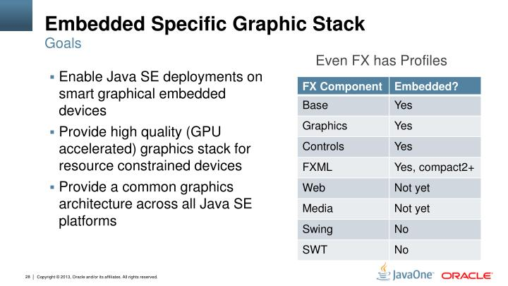 Embedded Specific Graphic Stack
