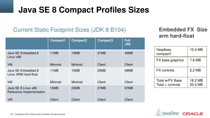 Java SE 8 Compact Profiles Sizes