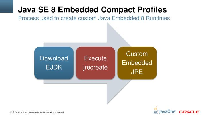 Java SE 8 Embedded Compact Profiles