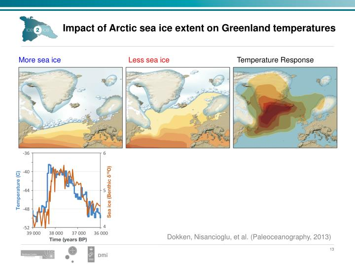 Impact of Arctic sea ice extent on Greenland temperatures