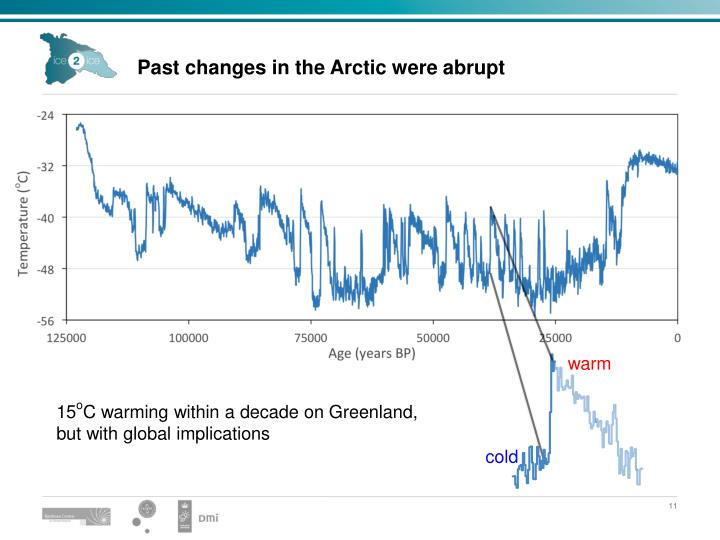 Past changes in the Arctic were abrupt