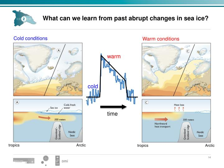 What can we learn from past abrupt changes in sea ice?