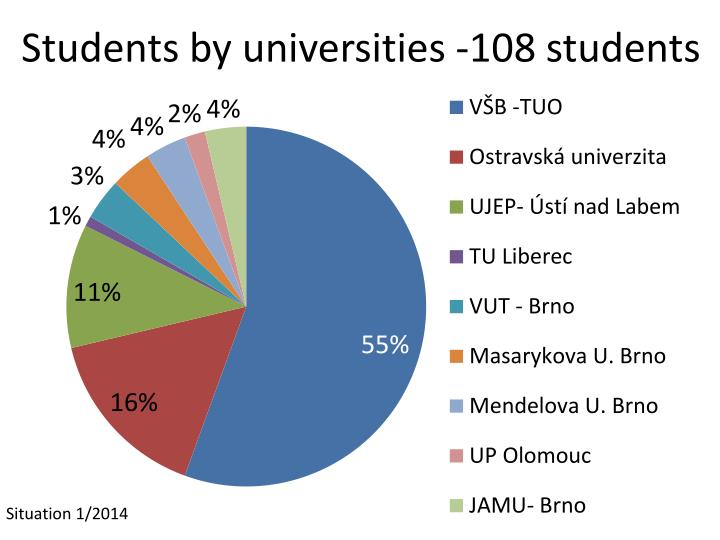Students by universities -108 student