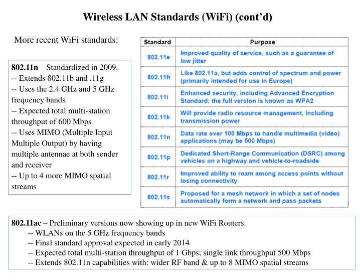 Wireless LAN Standards (