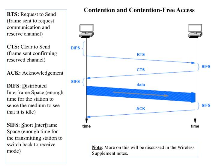 Contention and Contention-Free Access