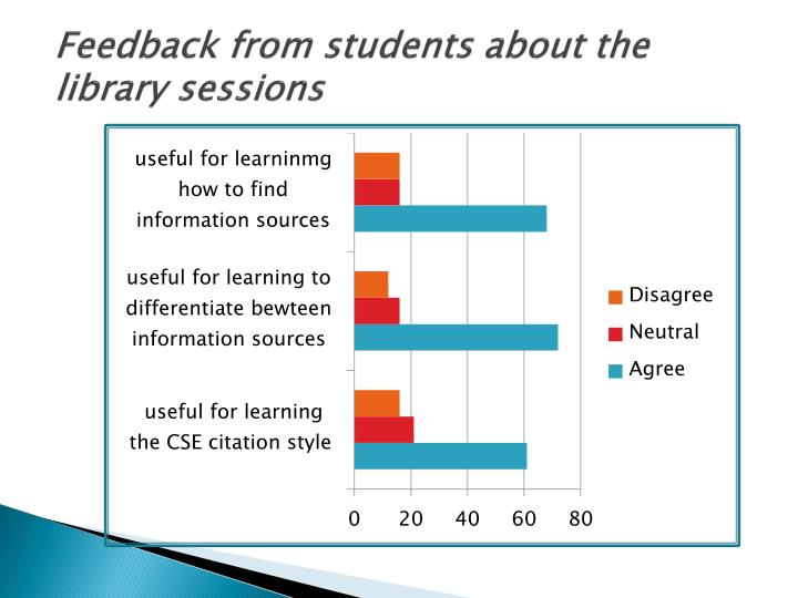Feedback from students about the library sessions