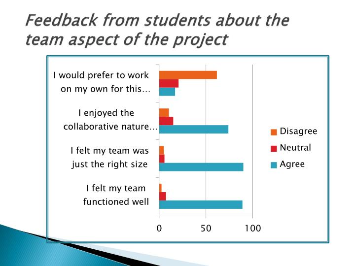 Feedback from students about the team aspect of the project