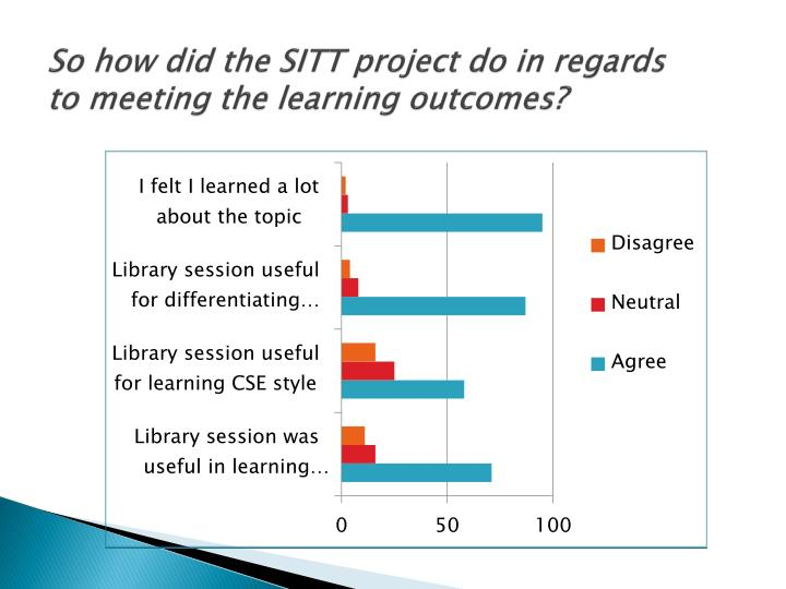 So how did the SITT project do in regards to meeting the learning outcomes?