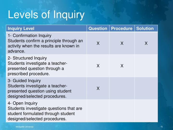 Levels of Inquiry